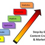 Content Marketing:  How Do I Create Content?  Part 2
