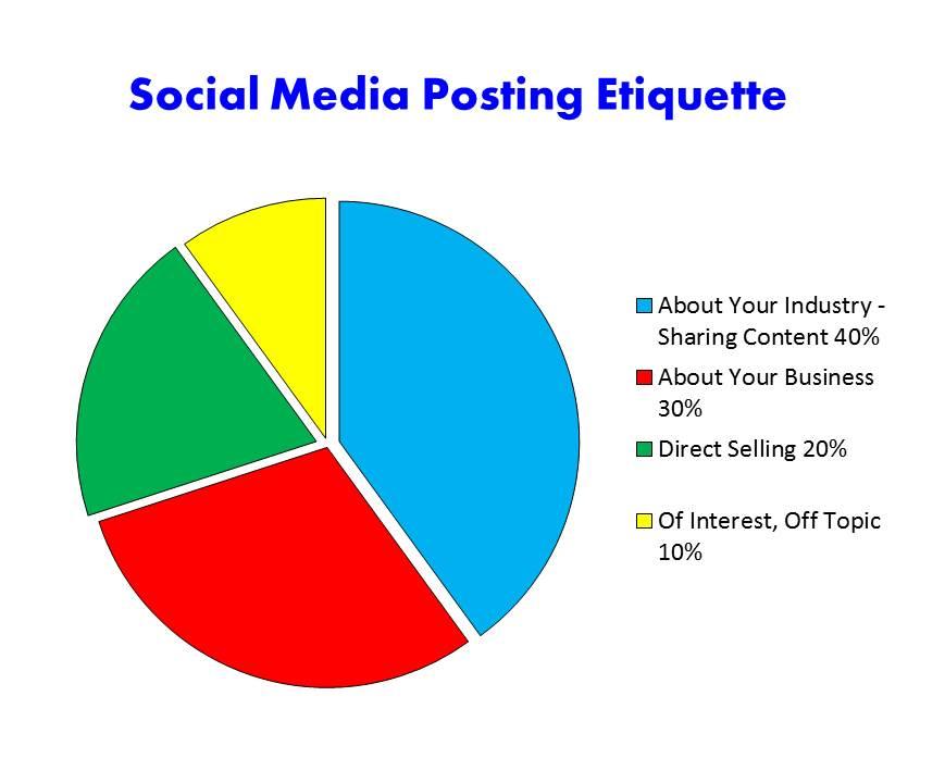 Social Media Posting Etiquette